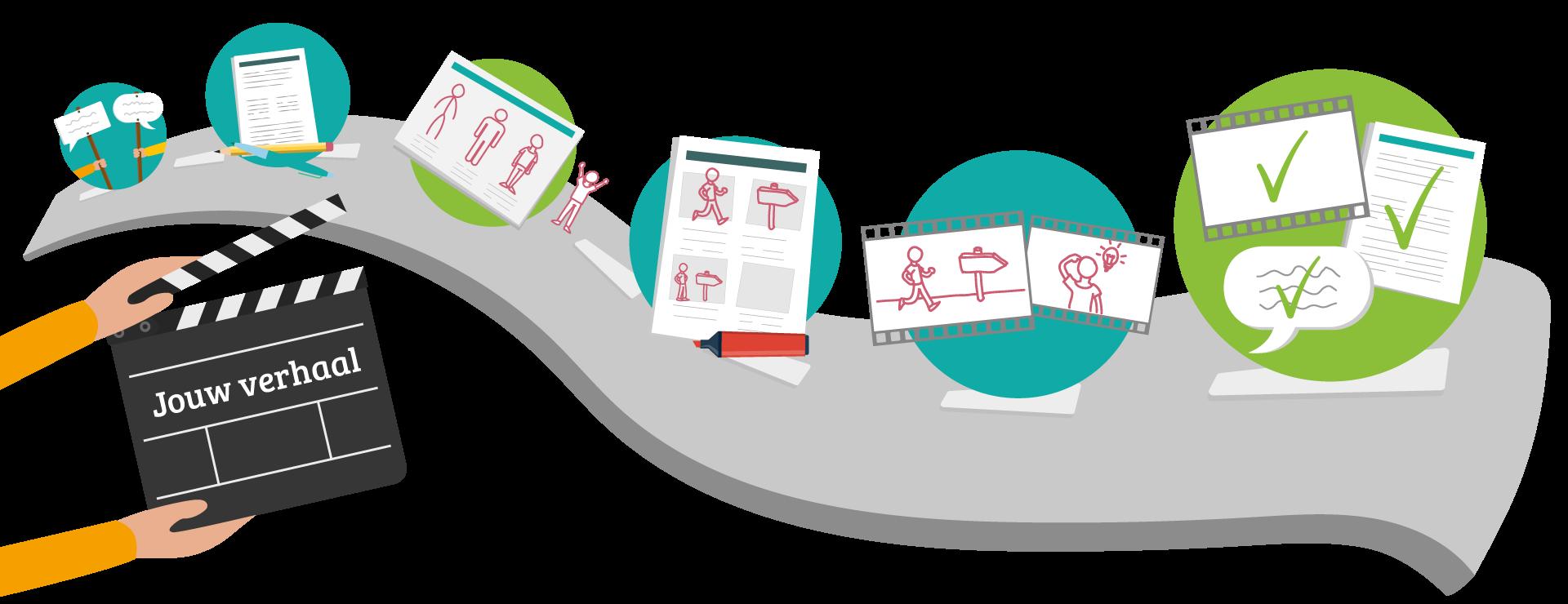Anymation - jouw verhaal geanimeerd - Roadmap